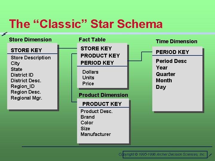"The ""Classic"" Star Schema Store Dimension STORE KEY Store Description City State District ID"