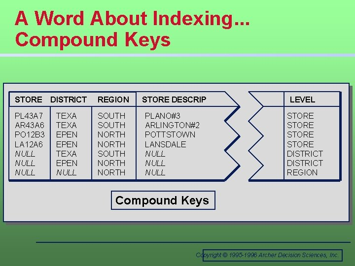 A Word About Indexing. . . Compound Keys STORE DISTRICT REGION STORE DESCRIP PL