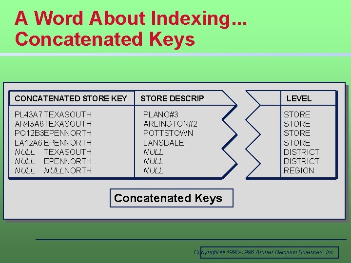 A Word About Indexing. . . Concatenated Keys CONCATENATED STORE KEY PL 43 A