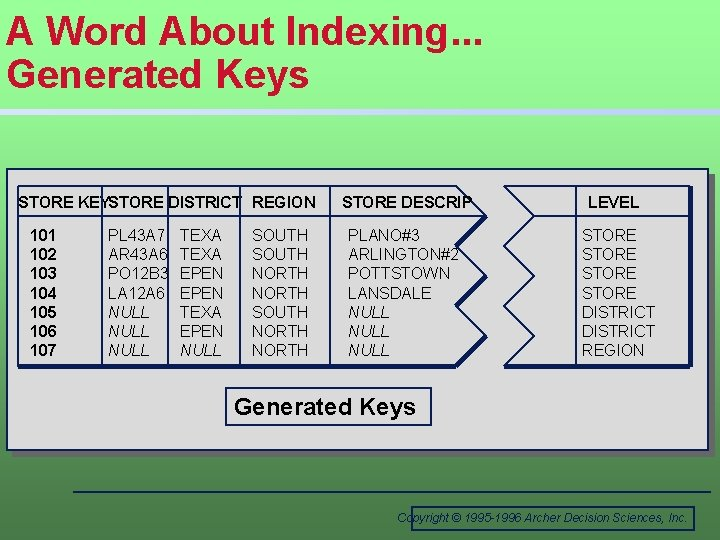 A Word About Indexing. . . Generated Keys STORE KEYSTORE DISTRICT REGION 101 102