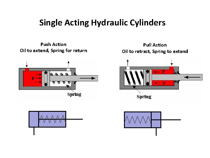 Single Acting Hydraulic Cylinders Push Action Oil to extend, Spring for return Pull Action