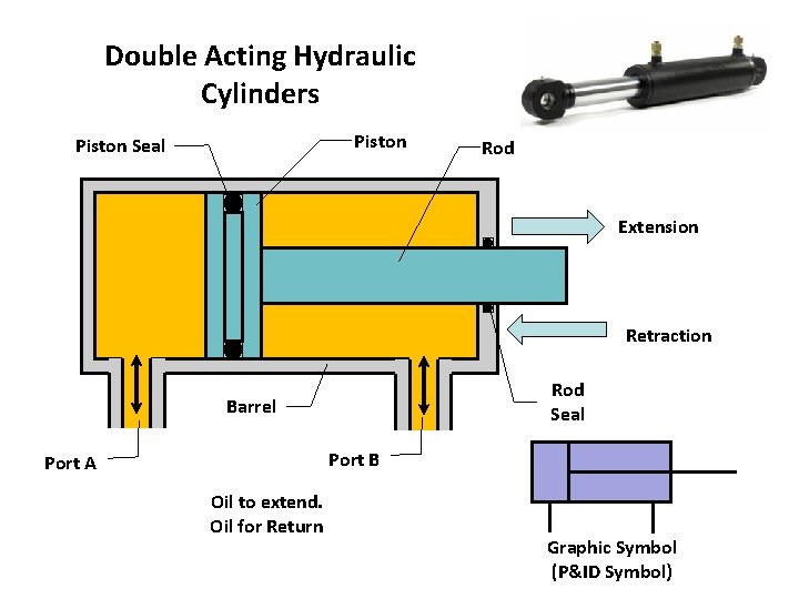 Double Acting Hydraulic Cylinders Piston Seal Rod Extension Retraction Rod Seal Barrel Port B