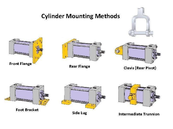 Cylinder Mounting Methods Front Flange Foot Bracket Rear Flange Clevis (Rear Pivot) Side Lug