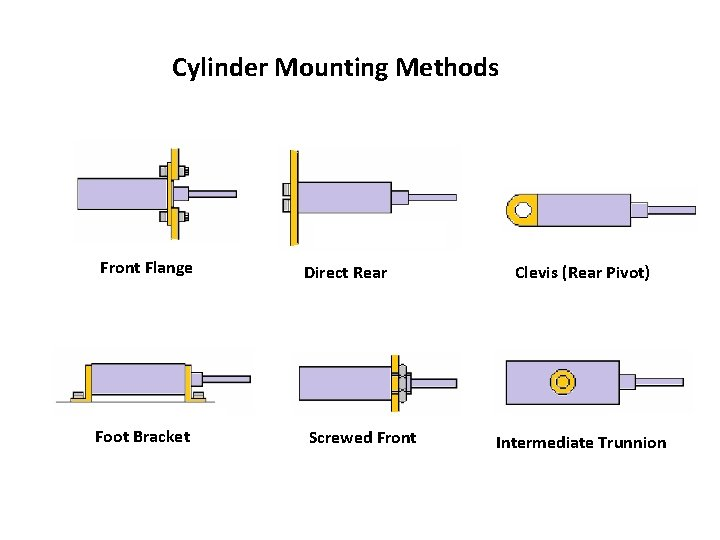 Cylinder Mounting Methods Front Flange Direct Rear Foot Bracket Screwed Front Clevis (Rear Pivot)