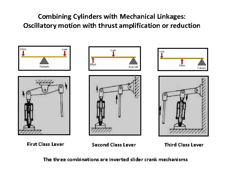 Combining Cylinders with Mechanical Linkages: Oscillatory motion with thrust amplification or reduction First Class