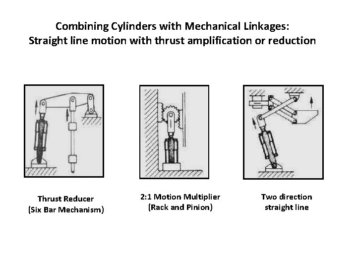 Combining Cylinders with Mechanical Linkages: Straight line motion with thrust amplification or reduction Thrust