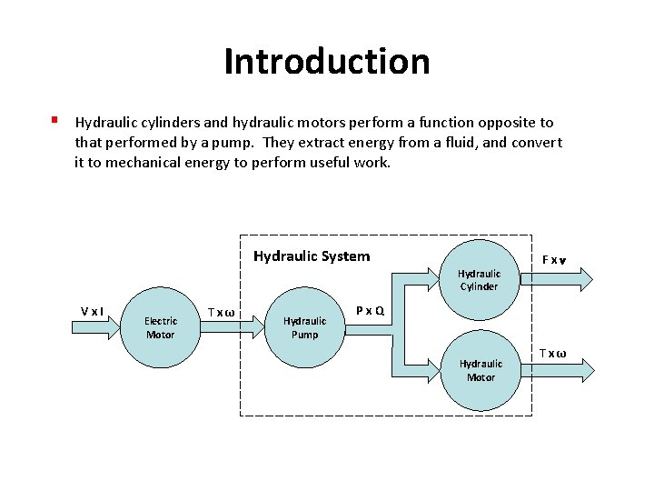 Introduction § Hydraulic cylinders and hydraulic motors perform a function opposite to that performed