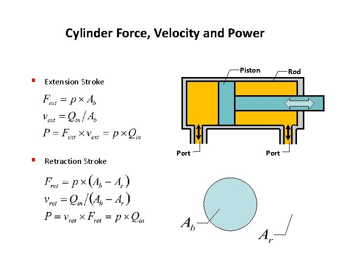 Cylinder Force, Velocity and Power Piston § Extension Stroke § Retraction Stroke Port Rod