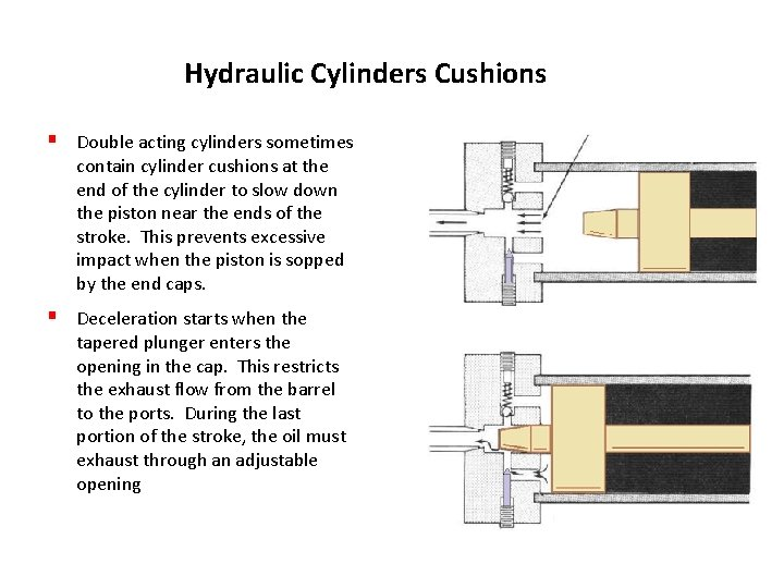 Hydraulic Cylinders Cushions § Double acting cylinders sometimes contain cylinder cushions at the end