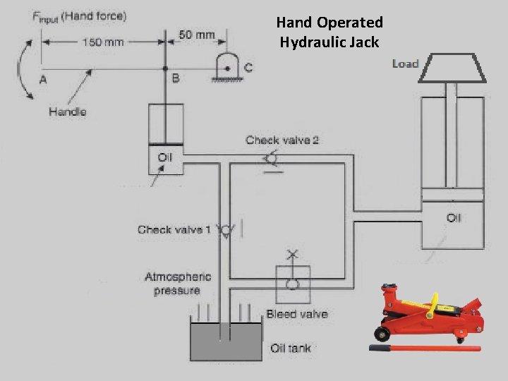 Hand Operated Hydraulic Jack