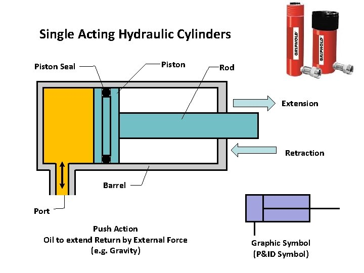 Single Acting Hydraulic Cylinders Piston Seal Rod Extension Retraction Barrel Port Push Action Oil