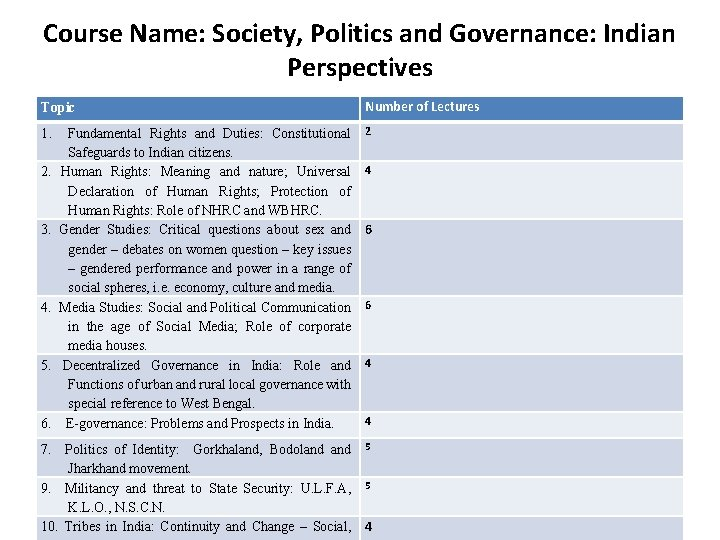 Course Name: Society, Politics and Governance: Indian Perspectives Topic Number of Lectures 1. Fundamental