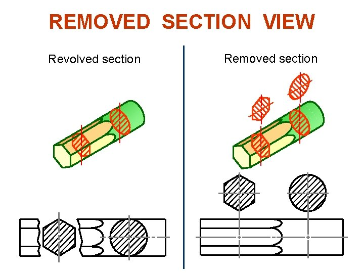 REMOVED SECTION VIEW Example : Revolved vs. removed sections. Revolved section Removed section