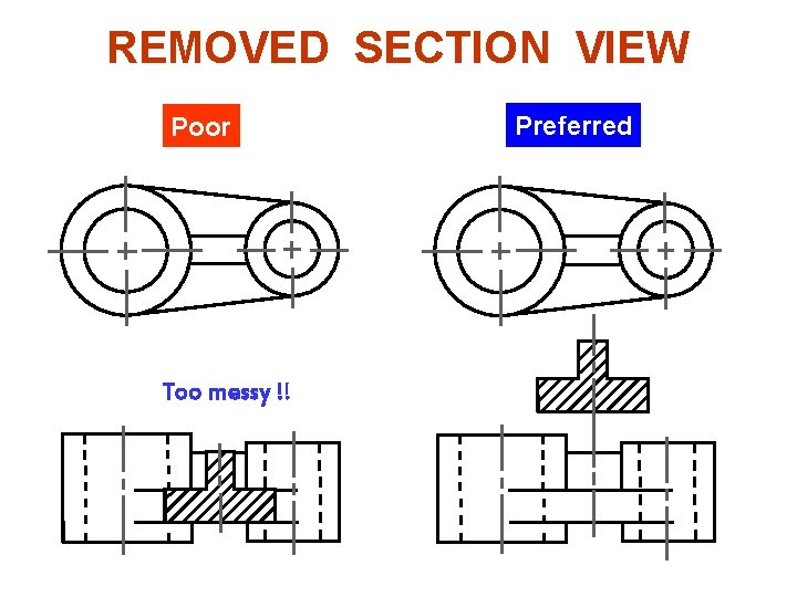 REMOVED SECTION VIEW Example : Situation that removed section is preferred. Poor Too messy