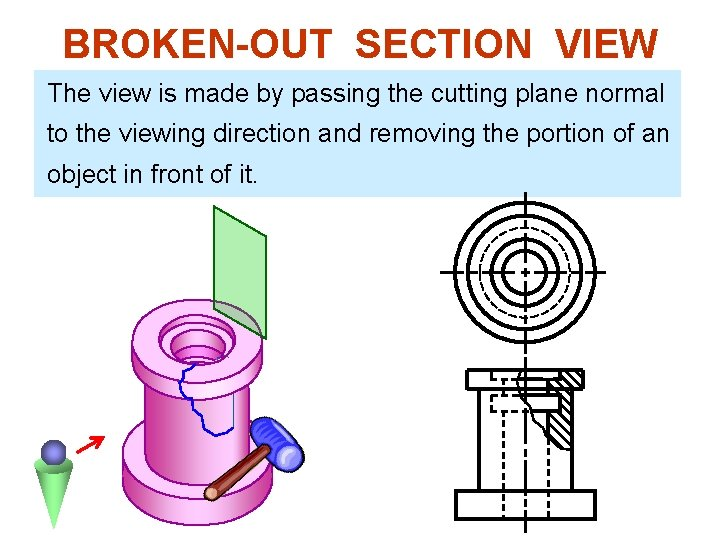BROKEN-OUT SECTION VIEW The view is made by passing the cutting plane normal to