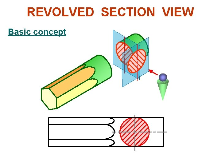 REVOLVED SECTION VIEW Basic concept