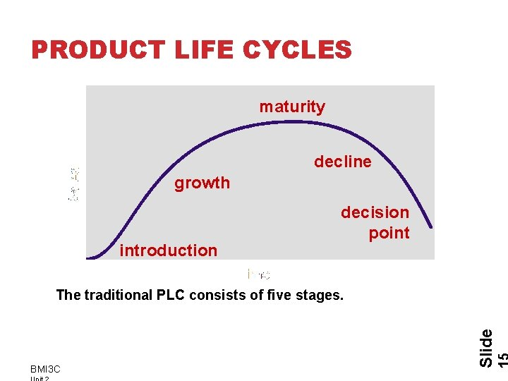 PRODUCT LIFE CYCLES maturity decline growth introduction decision point BMI 3 C Slide The