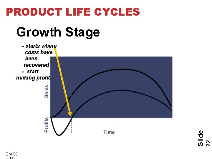 PRODUCT LIFE CYCLES Growth Stage BMI 3 C 22 Slide - starts where costs