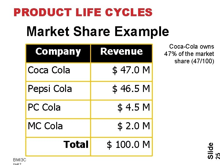 PRODUCT LIFE CYCLES Market Share Example Coca Cola $ 47. 0 M Pepsi Cola