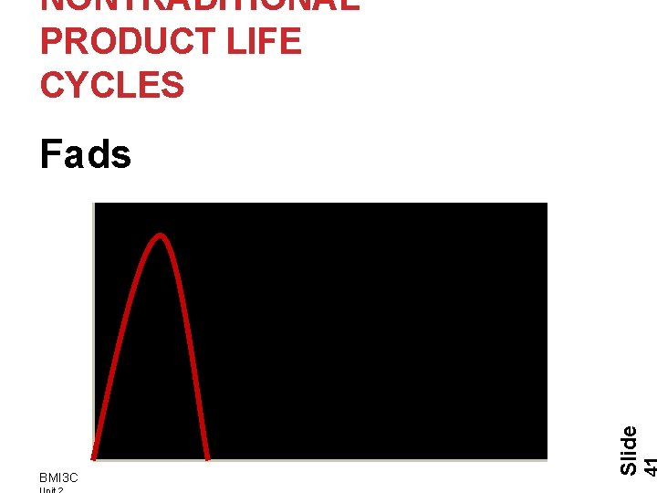 NONTRADITIONAL PRODUCT LIFE CYCLES BMI 3 C Slide Fads