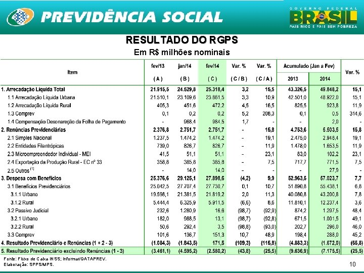 RESULTADO DO RGPS Em R$ milhões nominais Fonte: Fluxo de Caixa INSS; Informar/DATAPREV. Elaboração: