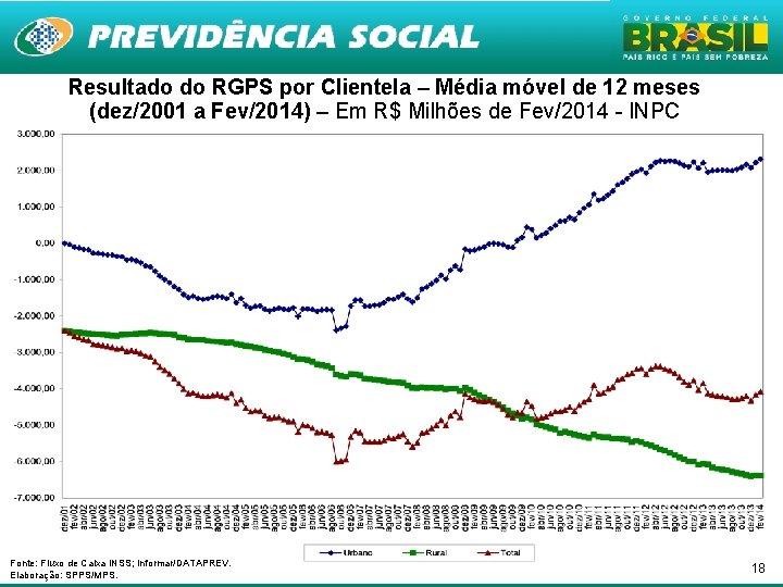 Resultado do RGPS por Clientela – Média móvel de 12 meses (dez/2001 a Fev/2014)