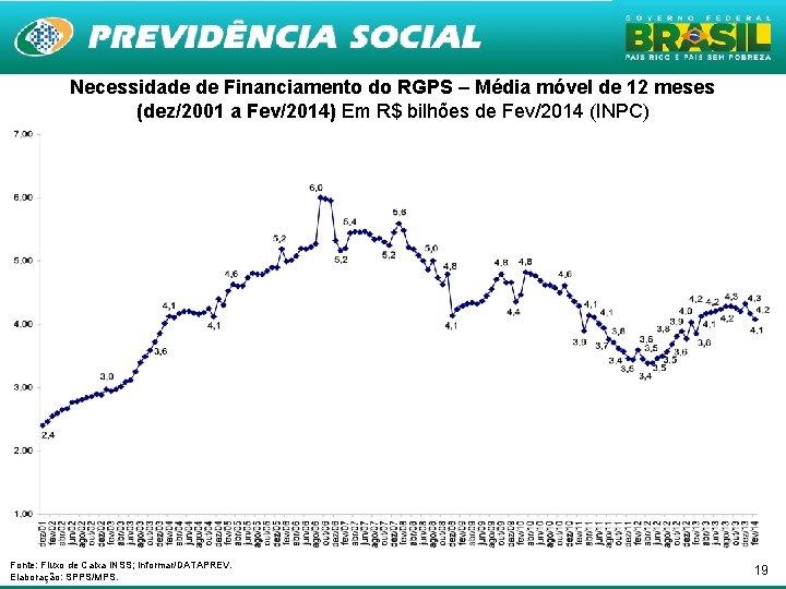 Necessidade de Financiamento do RGPS – Média móvel de 12 meses (dez/2001 a Fev/2014)