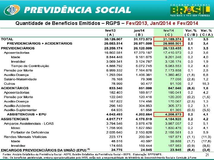 Quantidade de Benefícios Emitidos – RGPS – Fev/2013, Jan/2014 e Fev/2014 Fev Fontes: Anuário