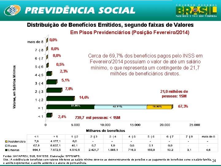 Distribuição de Benefícios Emitidos, segundo faixas de Valores Em Pisos Previdenciários (Posição Fevereiro/2014) 0,
