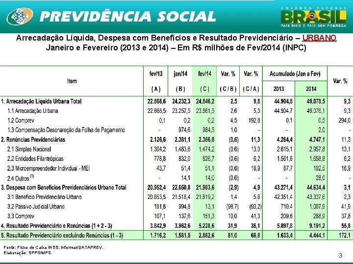 Arrecadação Líquida, Despesa com Benefícios e Resultado Previdenciário – URBANO Janeiro e Fevereiro (2013