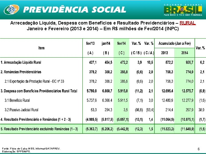 Arrecadação Líquida, Despesa com Benefícios e Resultado Previdenciários – RURAL Janeiro e Fevereiro (2013