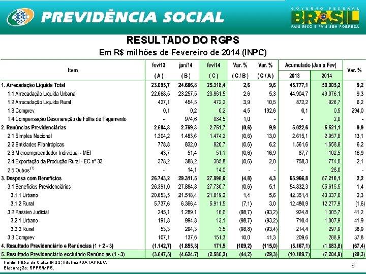 RESULTADO DO RGPS Em R$ milhões de Fevereiro de 2014 (INPC) Fonte: Fluxo de