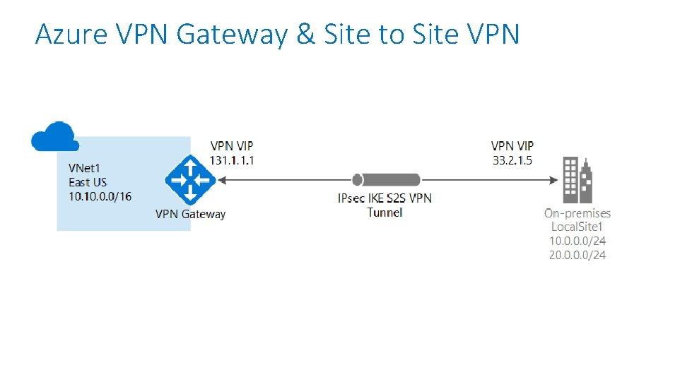 Azure VPN Gateway & Site to Site VPN
