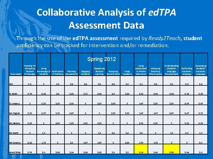 Collaborative Analysis of ed. TPA Assessment Data Through the use of the ed. TPA