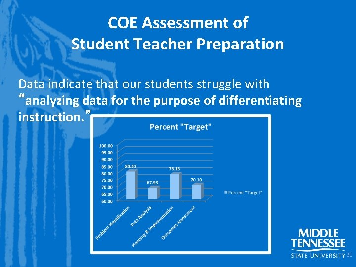 """COE Assessment of Student Teacher Preparation Data indicate that our students struggle with """"analyzing"""