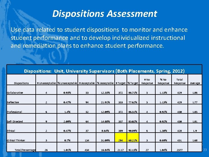 Dispositions Assessment Use data related to student dispositions to monitor and enhance student performance