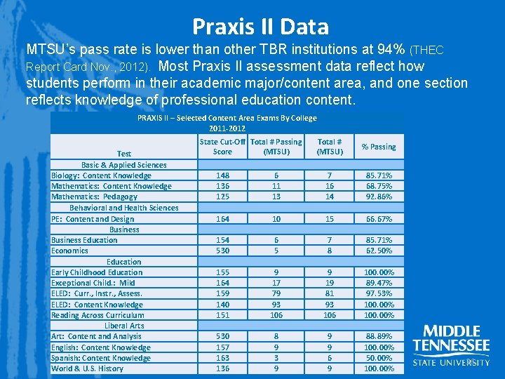 Praxis II Data MTSU's pass rate is lower than other TBR institutions at 94%