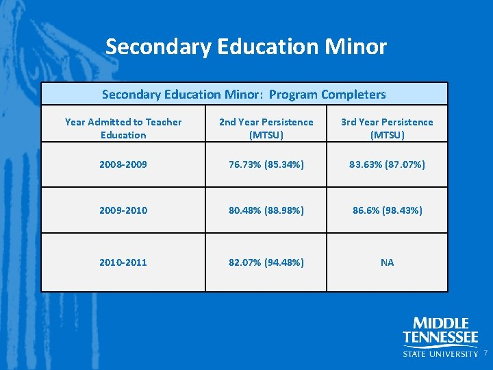 Secondary Education Minor: Program Completers Year Admitted to Teacher Education 2 nd Year Persistence