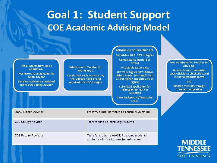 Goal 1: Student Support COE Academic Advising Model Admission to Teacher Ed. Initial Assignment