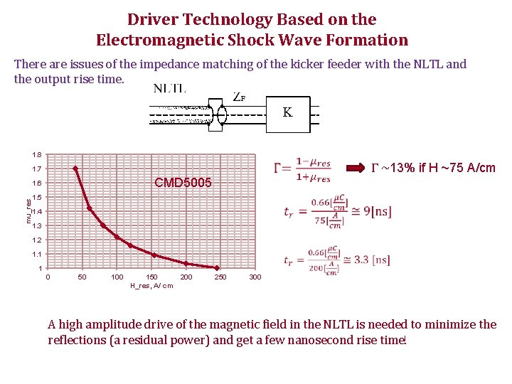 Driver Technology Based on the Electromagnetic Shock Wave Formation There are issues of the