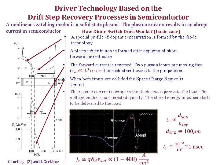 Driver Technology Based on the Drift Step Recovery Processes in Semiconductor A nonlinear switching