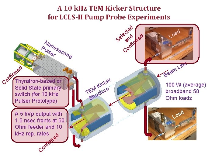 A 10 k. Hz TEM Kicker Structure for LCLS-II Pump Probe Experiments d te