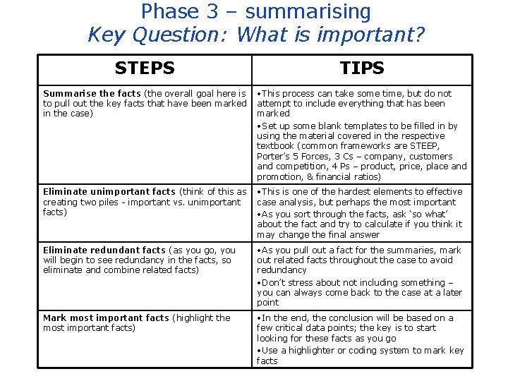Phase 3 – summarising Key Question: What is important? STEPS TIPS Summarise the facts