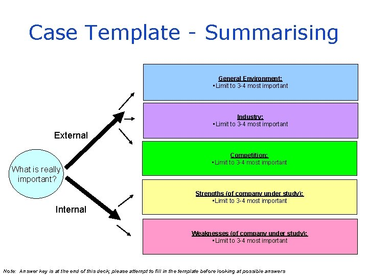 Case Template - Summarising General Environment: • Limit to 3 -4 most important Industry: