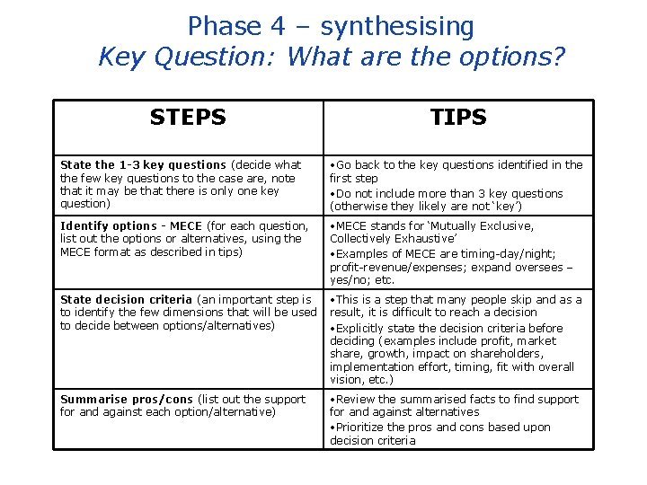 Phase 4 – synthesising Key Question: What are the options? STEPS TIPS State the