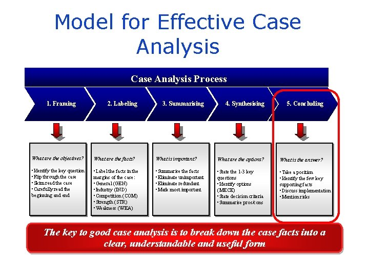 Model for Effective Case Analysis Process 1. Framing 2. Labeling 3. Summarising 4. Synthesising