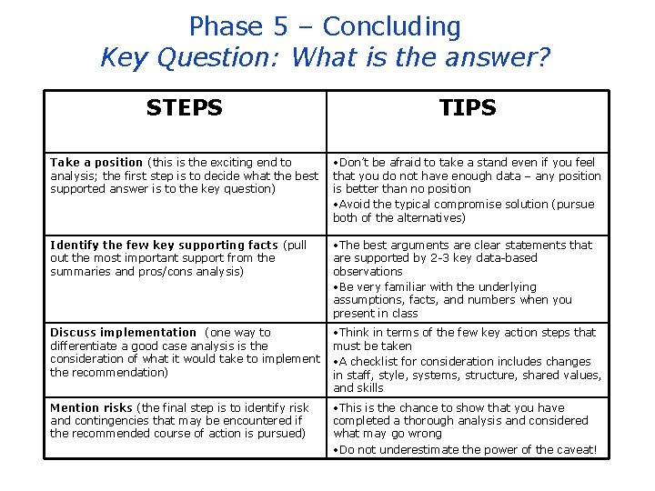 Phase 5 – Concluding Key Question: What is the answer? STEPS TIPS Take a
