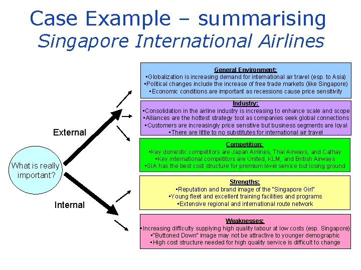Case Example – summarising Singapore International Airlines General Environment: • Globalization is increasing demand