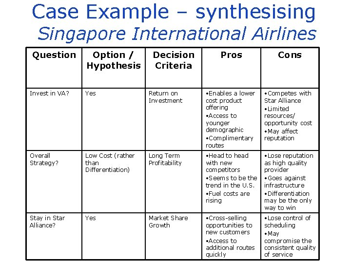 Case Example – synthesising Singapore International Airlines Question Option / Hypothesis Decision Criteria Pros