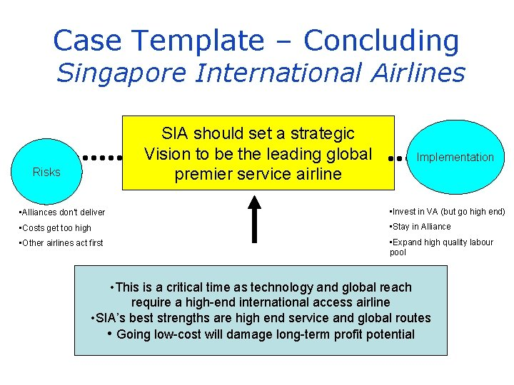 Case Template – Concluding Singapore International Airlines SIA should set a strategic Vision to